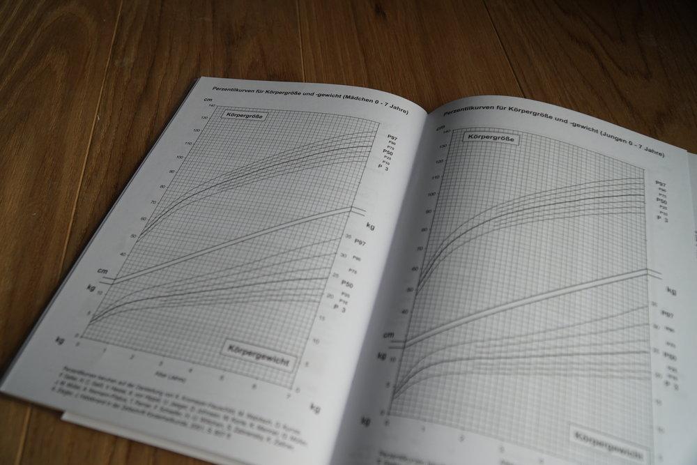 Perzentilenkurven