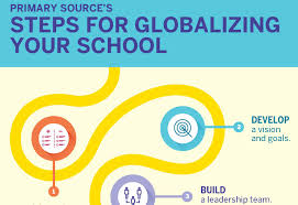 Primary Source: Resources for Globalizing Standards -