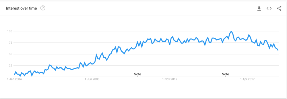 "From Google Trends: ""Photo booth"" keyword 