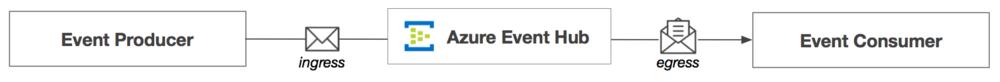 azure_event_hub_high_level.png