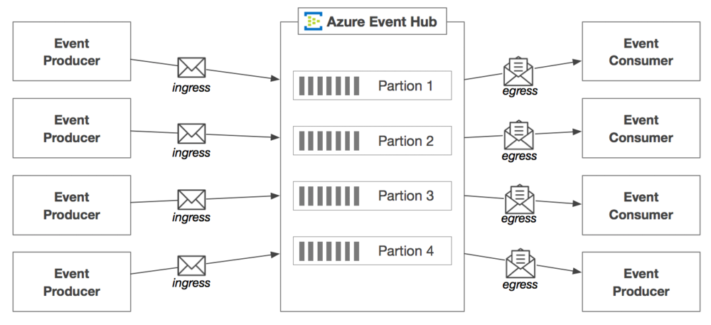 azure_event_hub_high_level_multi.png