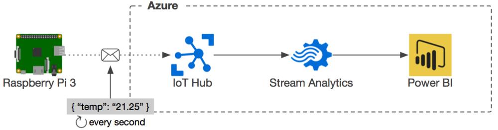 iot_hub_stream_analytics_power_bi.png