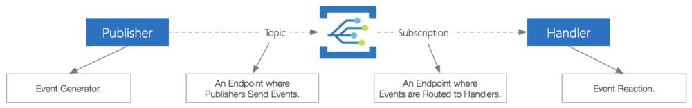 azure_event_grid_concepts.png