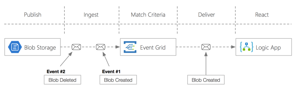 event_grid_demo.png