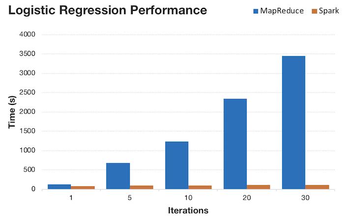 mapreduce_spark_performance.png