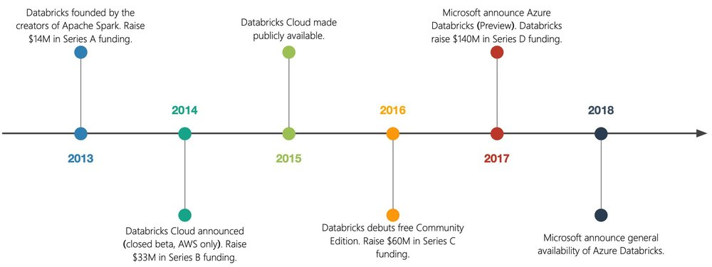Databricks History Timeline.jpg