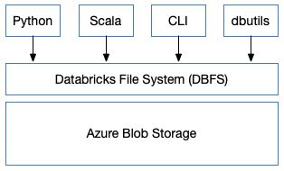 databricks_dbfs.jpg