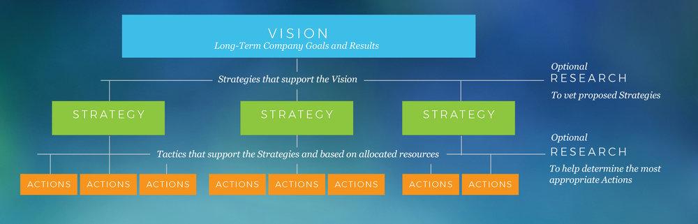 Vision-Strategy-Tactics-Blog.jpg