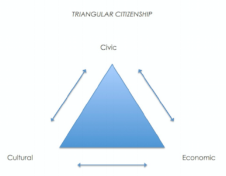 Triangular-Citizenship.png