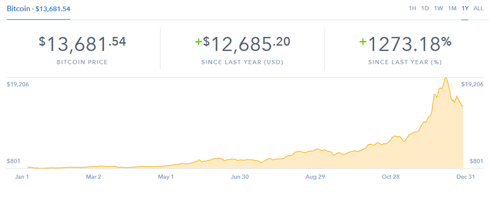 1 year price history of bitcoin courtesy of coinbase.com