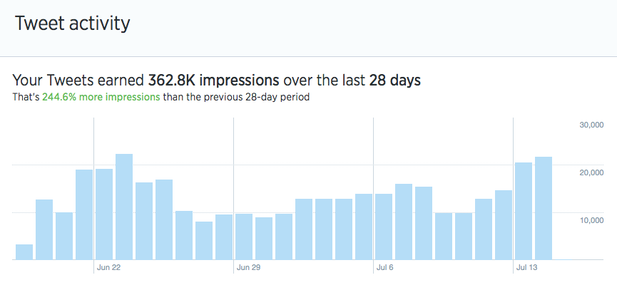 twitter analytics dashboard histogram