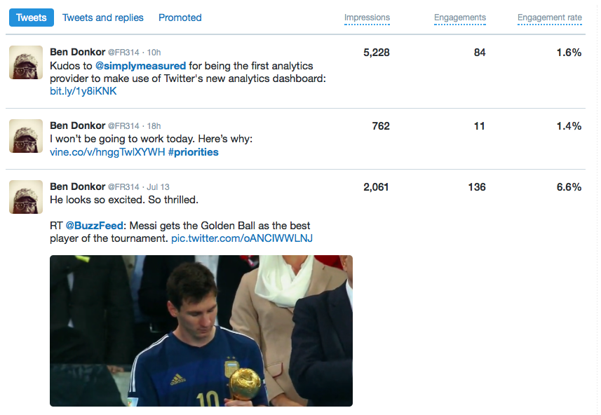 tweets dashboard