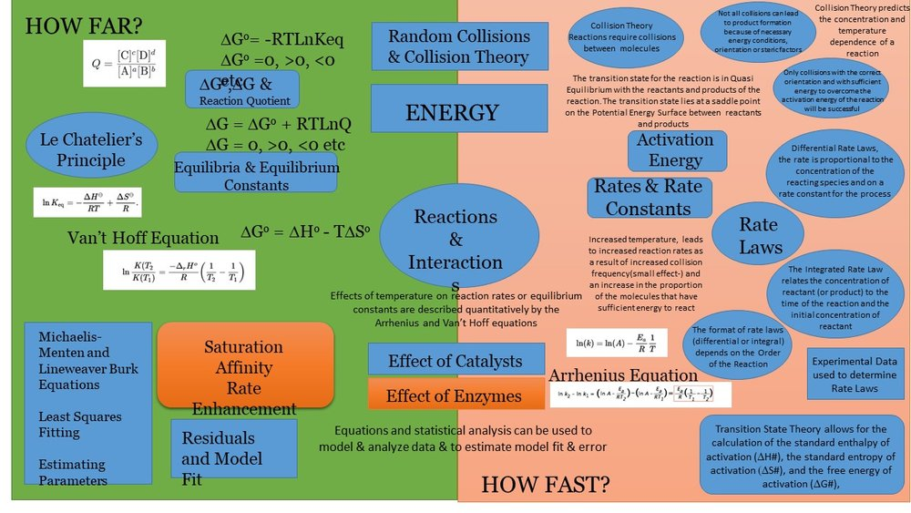 Understanding reactions - how far (equilibrium) & how fast (kinetics) is based on concepts and measurements (data analysis)