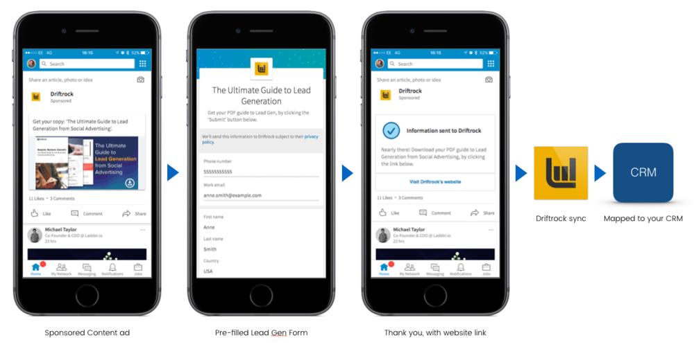 Zoho LinkedIn Lead Gen Forms Sync