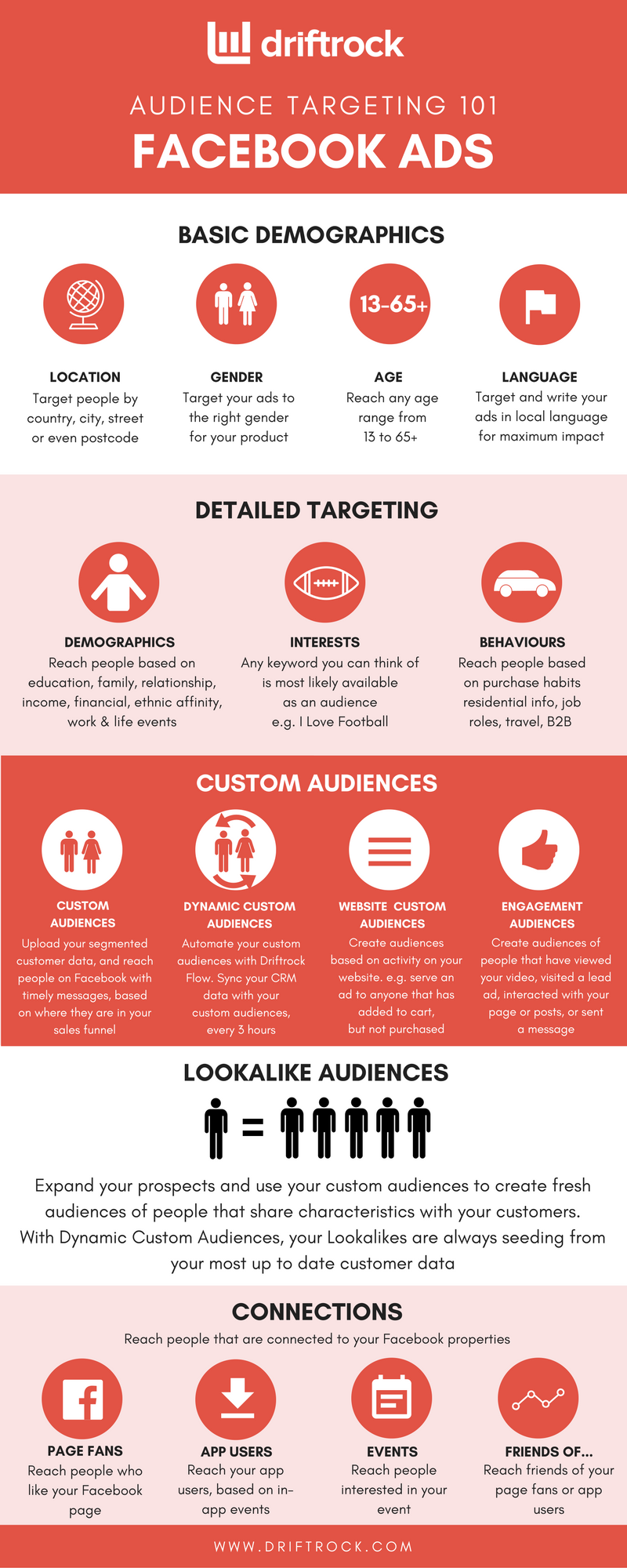 Driftrock's Quick-Start Guide to Facebook Targeting