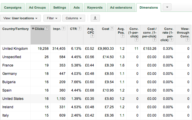Google AdWords Metrics
