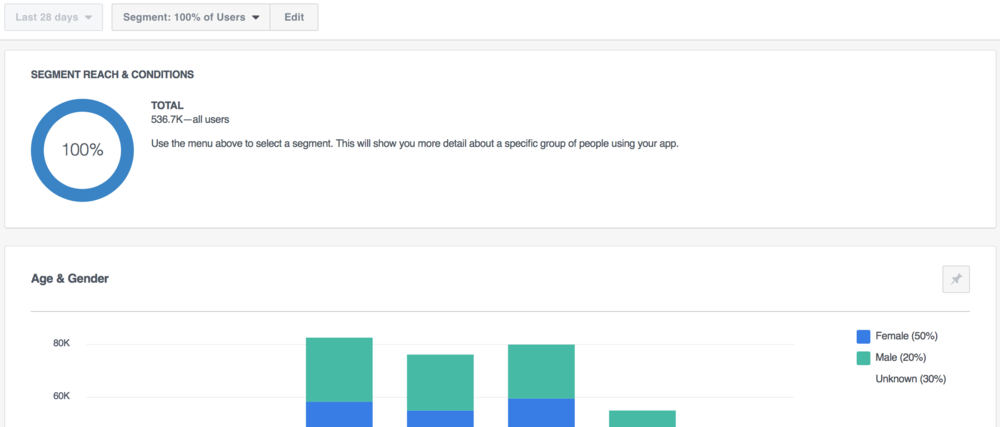 Facebook Analytics Custom Dashboard