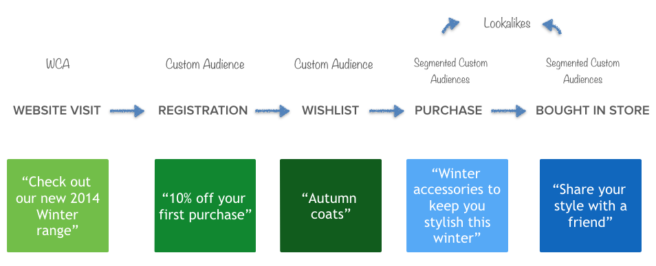 Driftrock Full Lifecycle Marketing