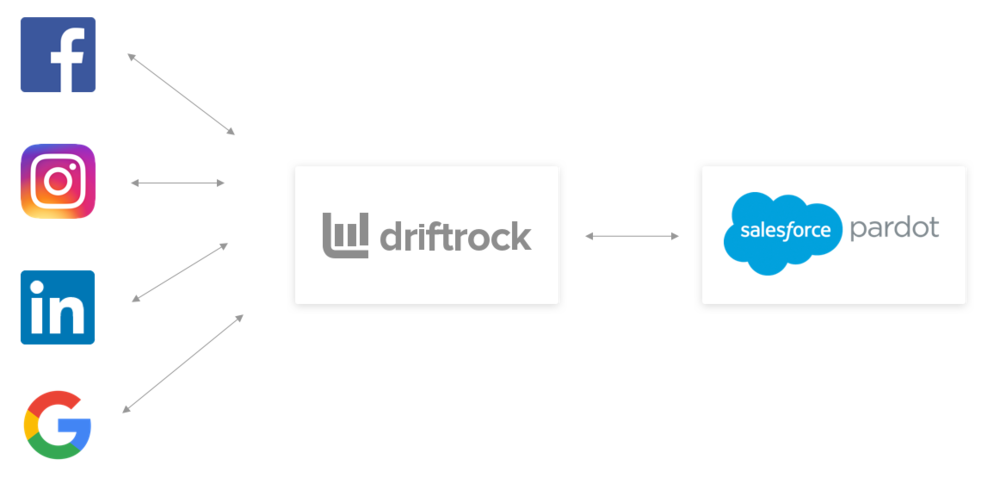 Driftrock and Salesforce Pardot Sync