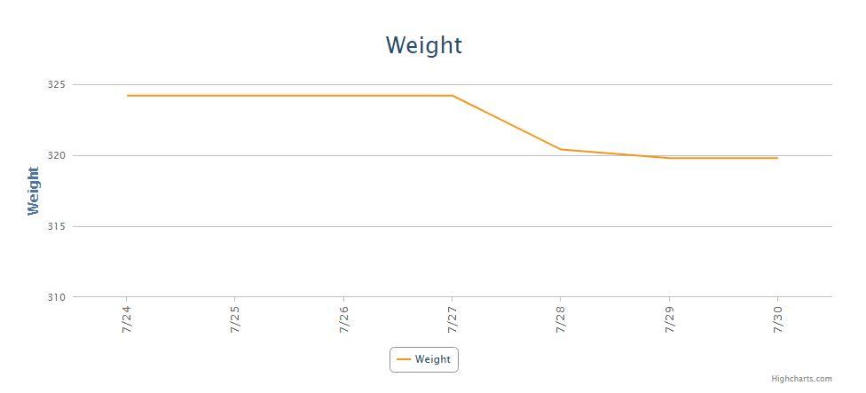 A Healthier Mike - Weight Week 3.JPG