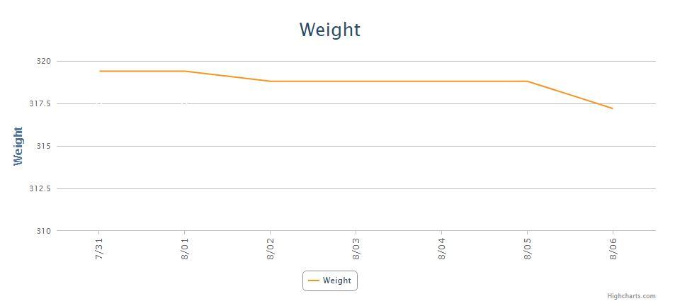 Week 4 Weight AHM.JPG