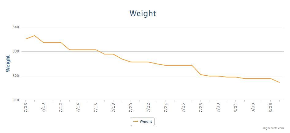 Week 4 Monthly Update Weight.JPG
