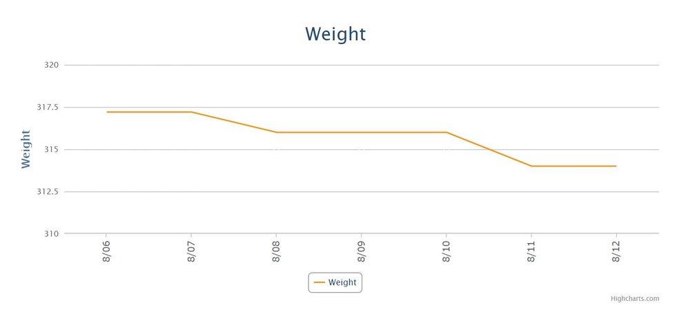 Week 5 Weight Chart.JPG