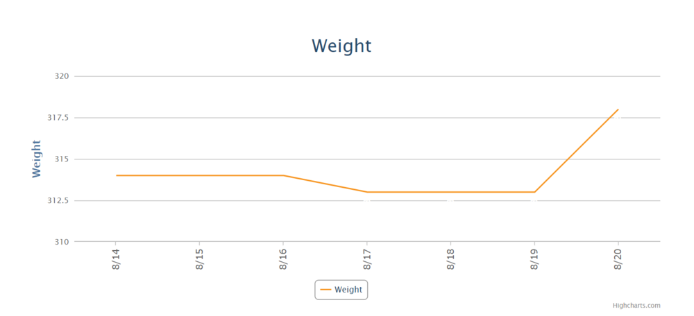Week 6 Weight.PNG