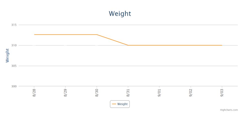 Week 8 Weight.PNG