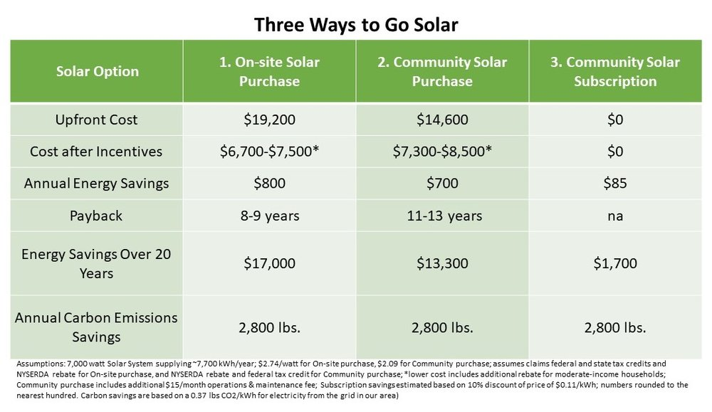 3 Ways to Go Solar - chart.jpg