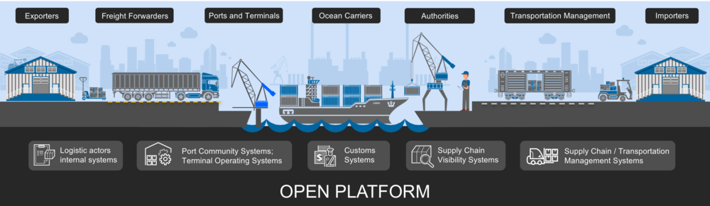 IBM maersk - the platform .png