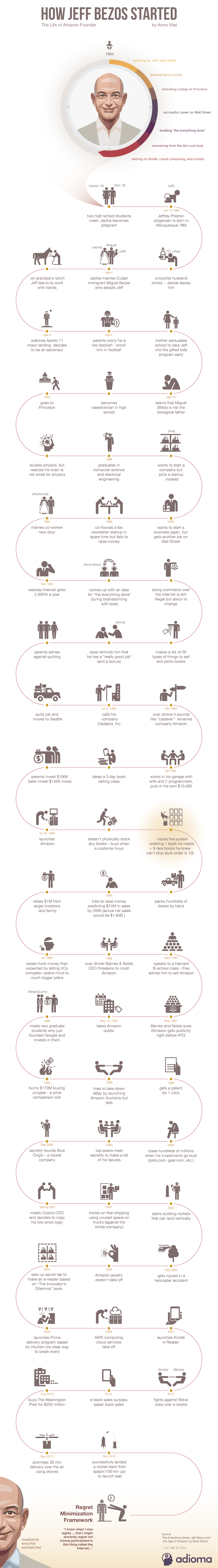 how-jeff-bezos-started-infographic.png