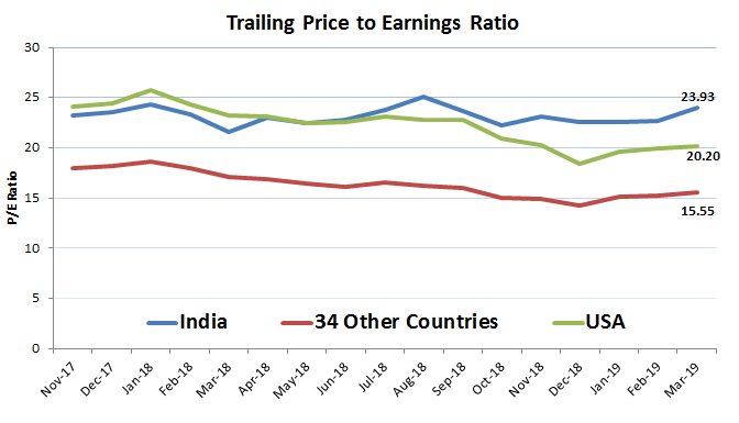 India Chart 2.png