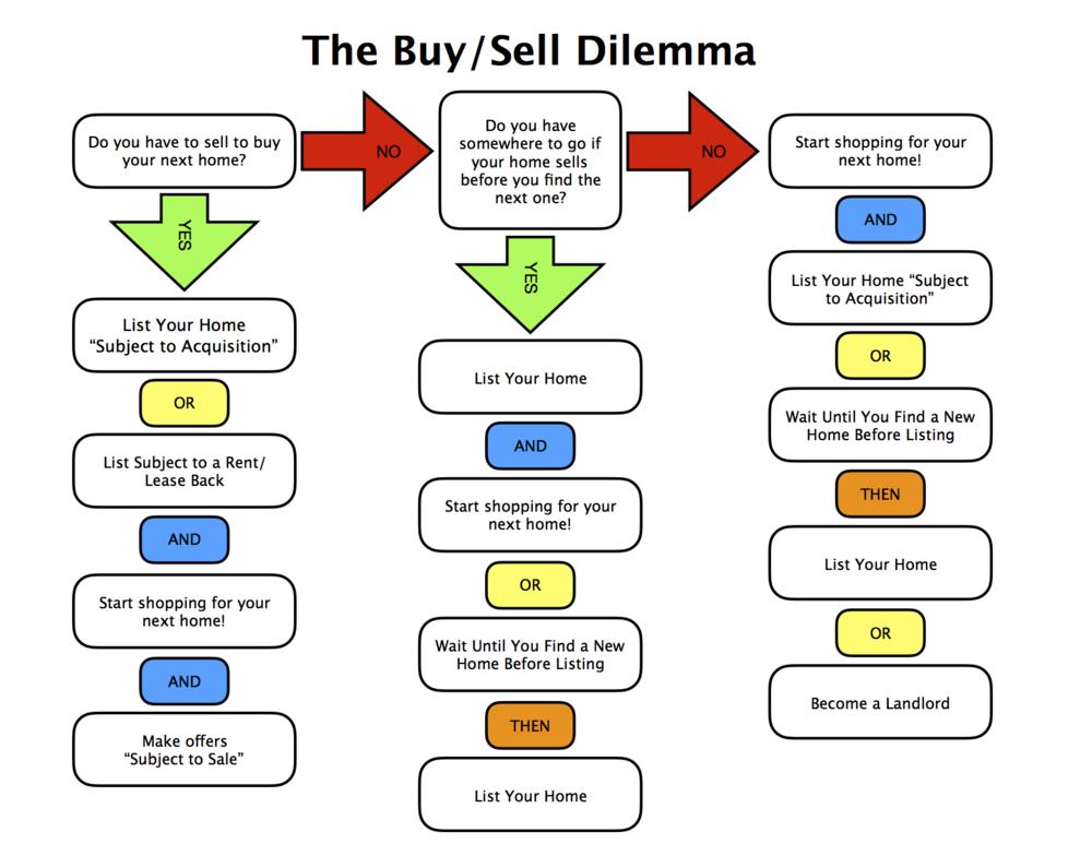 The Buy/Sell Dilemma Flowchart