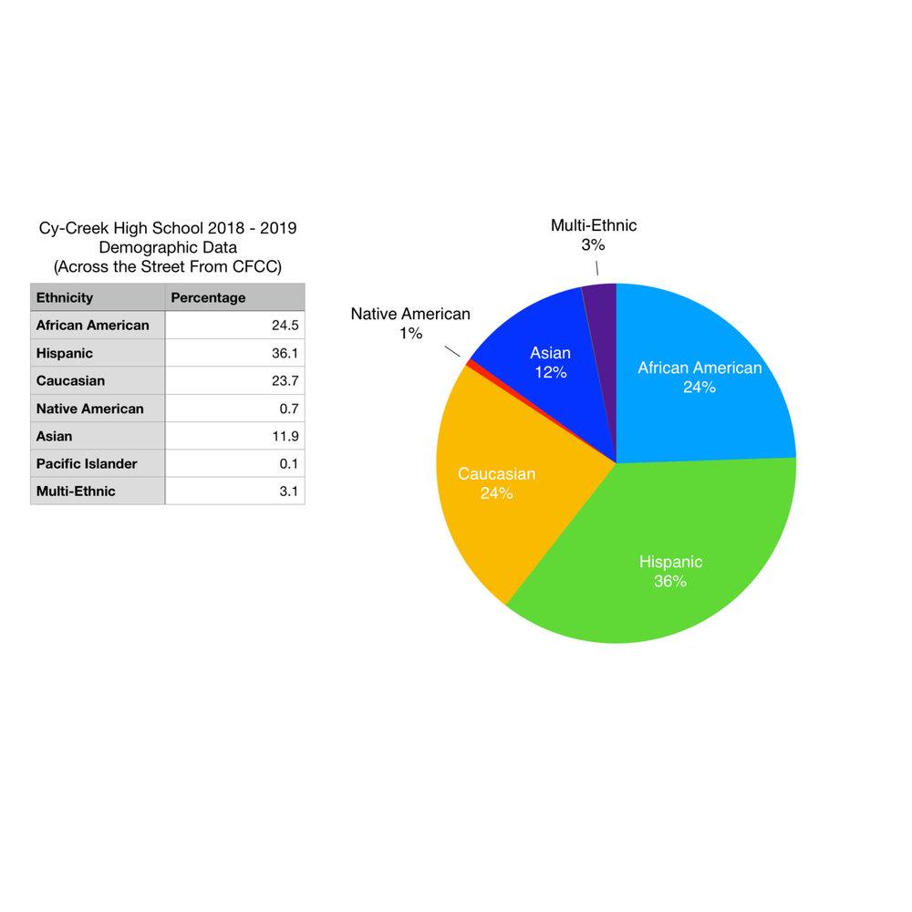 Cy-Creek Data.jpg