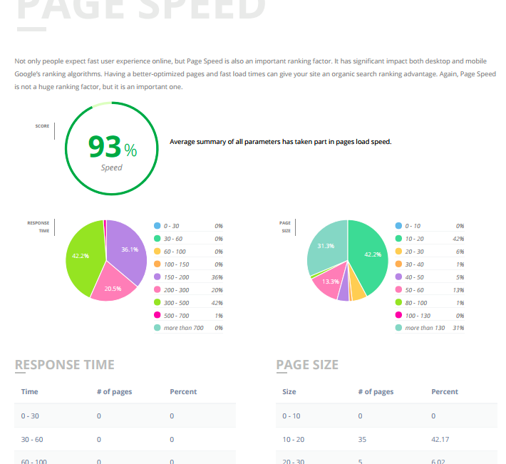 on-page checks - ✓ HTML Tags✓ Internal Links✓ Content Quality✓ Mobile Friendliness✓ Structured Data✓ Page Speed✓ Text Statistics✓ Site Structure