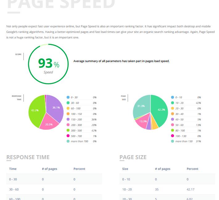 on-page checks - HTML TagsInternal LinksContent QualityMobile FriendlinessStructured DataPage SpeedText StatisticsSite Structure