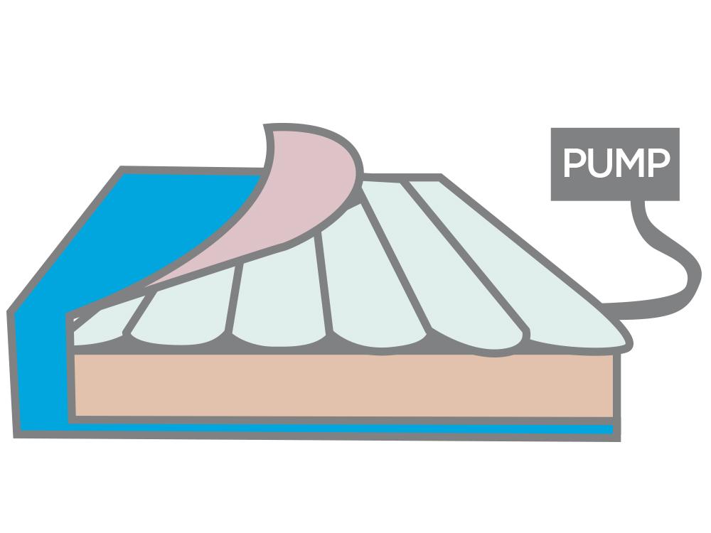 Alternating air - High risk