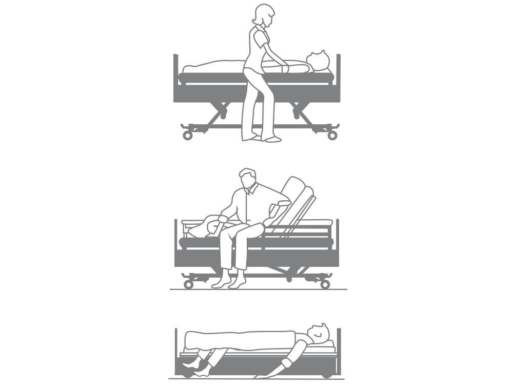 OSKA® Pressure Care Nursing Bed_Sentida 3 Pressure Care Nursing Bed_3-stop strategy