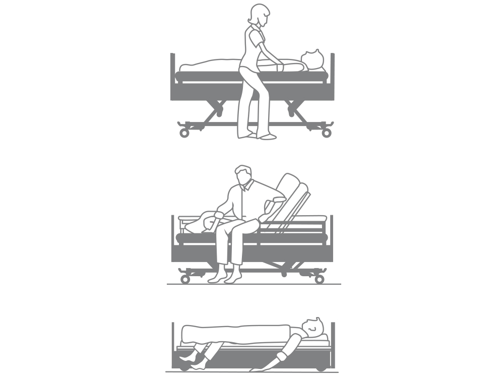 OSKA® Pressure Care Nursing Bed_Sentida  4 Pressure Care Nursing Bed_3 stop strategy
