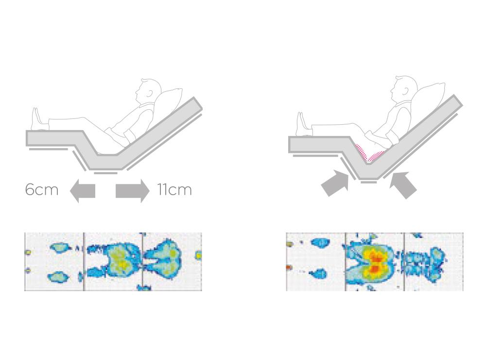 OSKA® Pressure Care Sentida 6 Binetic patient surface