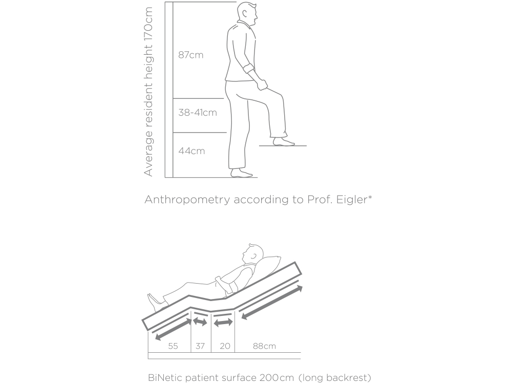 OSKA® Pressure Care Sentida 7i surface ergonomics
