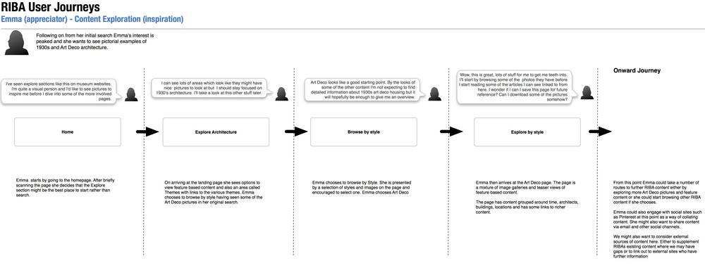 Example RIBA user journey