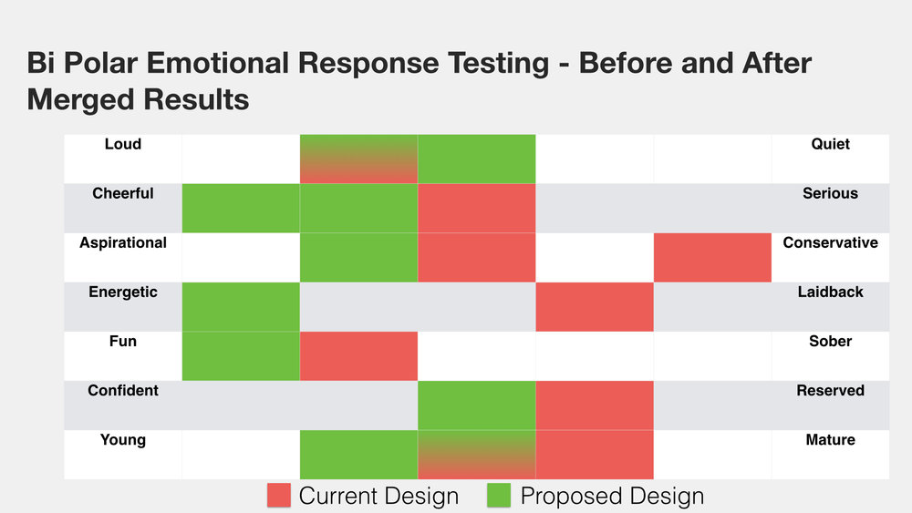 Bi Polar Emotional Response Testing Aggregated Results – The existing sites results are marked red and the new are green
