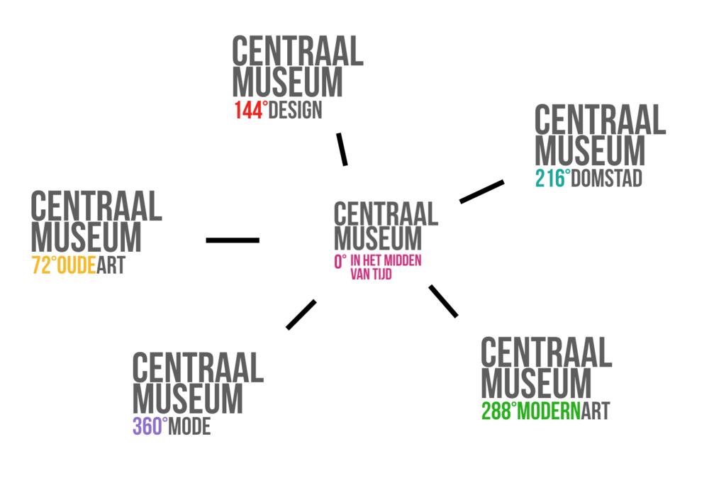 centraal_museum_range.png