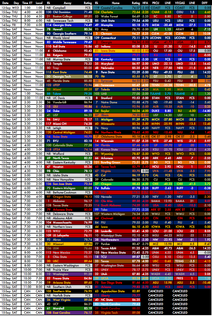 Week 3 Computer Projections.png