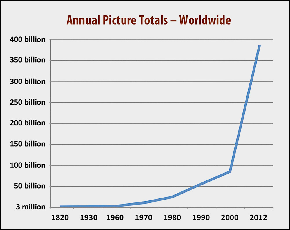 total-pictures-graph.jpg