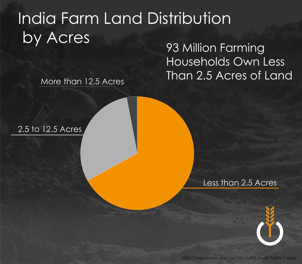 Why don't existing solutions work? - A majority of farmers in India hold small parcels of land. This distributed system of ownership makes most solutions from the developed world un-affordable for any individual farmer.