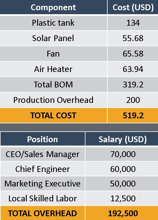 Cost Analysis -