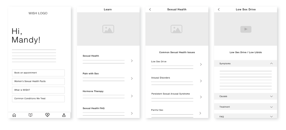 4. Dashboard – Welcome message with daily women's health fact 5.Navigation – Conditions, WISH, FAQ and My Health Profile/ Portal 6.Conditions Category – Three categories based on user data 7. Category – Lists all conditions treatable by WISH 8.Detail – Drop down menus with overview, symptoms, treatments, FAQ, research. CTA: Book Appointment